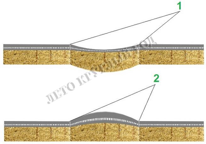 Неровности на фасаде, сопровождающиеся продольными и поперечными трещинами